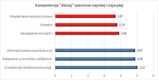 kompetencje ocenianie na najnizej i najwyzej