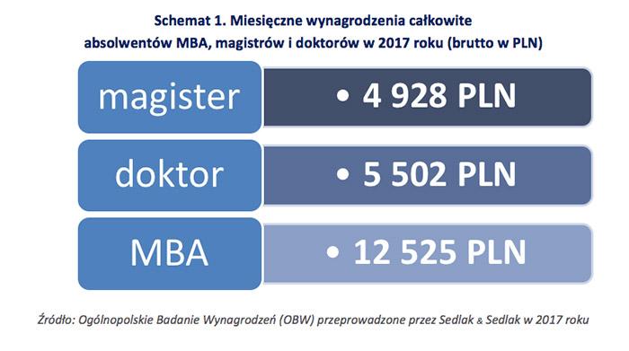 Schemat 1. Miesięczne wynagrodzenia całkowite  absolwentów MBA, magistrów i doktorów w 2017 roku (brutto w PLN)