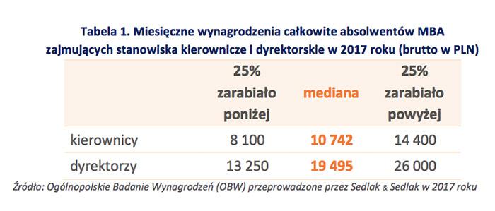 Tabela 1. Miesięczne wynagrodzenia całkowite absolwentów MBA zajmujących stanowiska kierownicze i dyrektorskie w 2017 roku (brutto w PLN)
