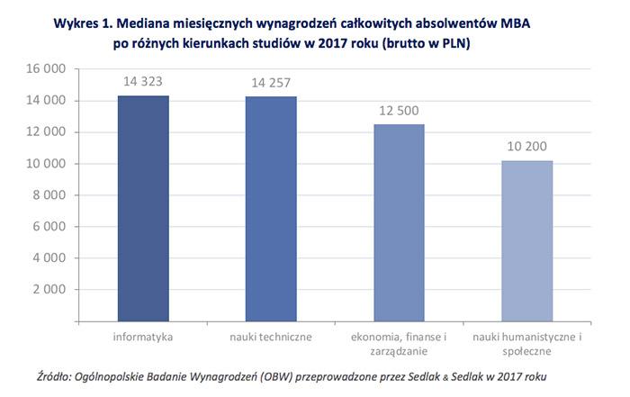 Wykres 1. Mediana miesięcznych wynagrodzeń całkowitych absolwentów MBA po różnych kierunkach studiów w 2017 roku (brutto w PLN)