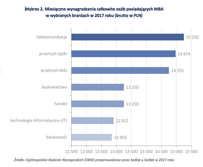 Wykres 2. Miesięczne wynagrodzenia całkowite osób posiadających MBA w wybranych branżach w 2017 roku (brutto w PLN)