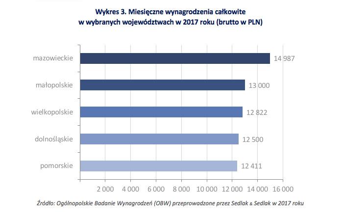 Wykres 3. Miesięczne wynagrodzenia całkowite  w wybranych województwach w 2017 roku (brutto w PLN)