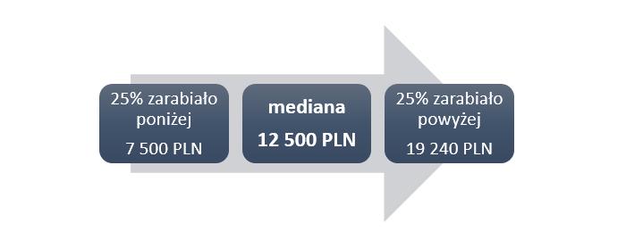 Schemat 1. Wynagrodzenia całkowite absolwentów MBA w 2018 roku (brutto w PLN)