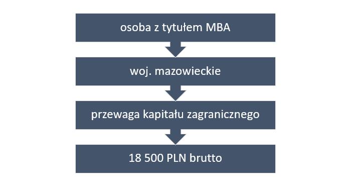 Schemat 1. Mediany zarobków osób posiadających dyplom MBA dla wybranych kryteriów (brutto w PLN)