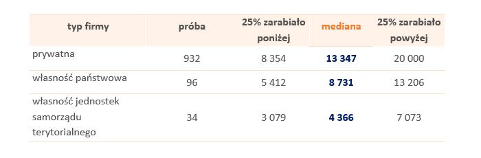 Tabela 3. Wynagrodzenia osób z dyplomem MBA pracujących w firmach różnego typu w 2018 roku (brutto w PLN)