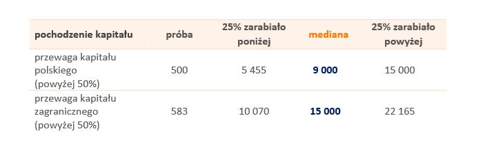 Tabela 4. Wynagrodzenia całkowite osób z dyplomem MBA w firmach o różnym pochodzeniu kapitału w 2018 roku (brutto w PLN)