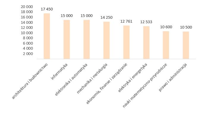Wykres 1. Mediany miesięcznych wynagrodzeń całkowitych absolwentów MBA po różnych kierunkach studiów w 2018 roku (brutto w PLN)