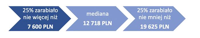 Schemat 1. Wynagrodzenia  absolwentów MBA w 2020 roku (brutto w PLN)