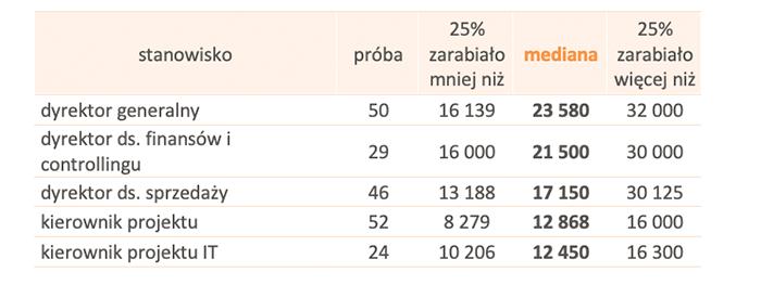 Tabela 1. Wynagrodzenia absolwentów MBA na wybranych stanowiskach w 2020 roku (brutto w PLN)
