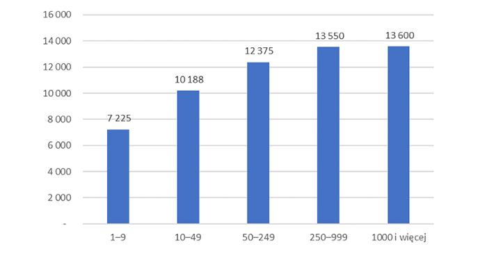 Wykres 3. Mediany wynagrodzeń  absolwentów MBA w firmach o różnej wielkości w 2020 roku (brutto w PLN)