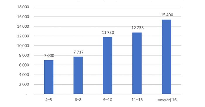 Wykres 4. Mediany wynagrodzeń  absolwentów MBA z różnym stażem pracy w 2020 roku (brutto w PLN)
