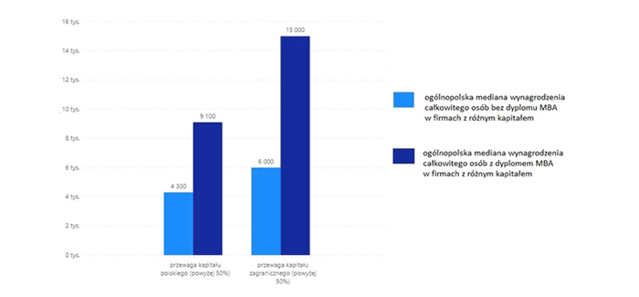 Mediana miesięcznych wynagrodzeń całkowitych studiów absolwentów MBA w firmach o różnym kapitale w 2019 roku (brutto w PLN)
