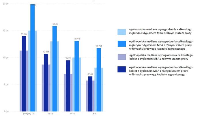 Mediana wynagrodzenia całkowitego kobiet i mężczyzn, którzy są absolwentami studiów MBA, z różnym stażem pracy, pracujących w firmach z różnym kapitałem (brutto w PLN)