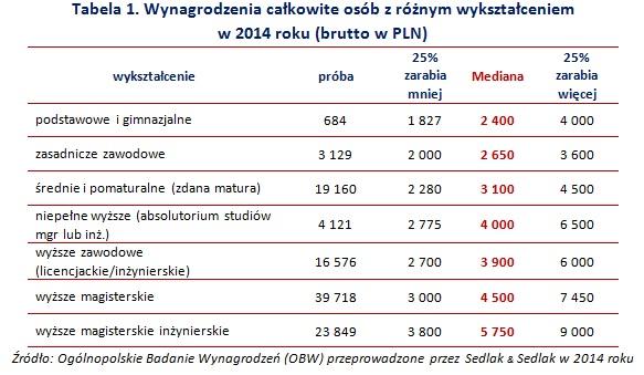 Tabela 1. Wynagrodzenia całkowite osób z różnym wykształceniem  w 2014 roku (brutto w PLN)