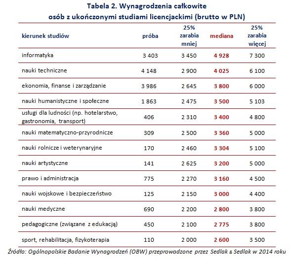 Tabela 2. Wynagrodzenia całkowite  osób z ukończonymi studiami licencjackimi (brutto w PLN)