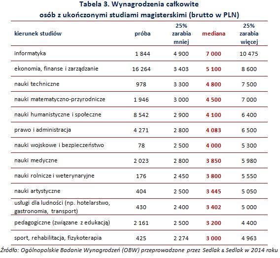 Tabela 3. Wynagrodzenia całkowite  osób z ukończonymi studiami magisterskimi (brutto w PLN)