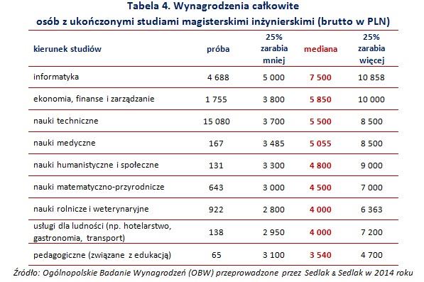 Tabela 4. Wynagrodzenia całkowite  osób z ukończonymi studiami magisterskimi inżynierskimi (brutto w PLN)